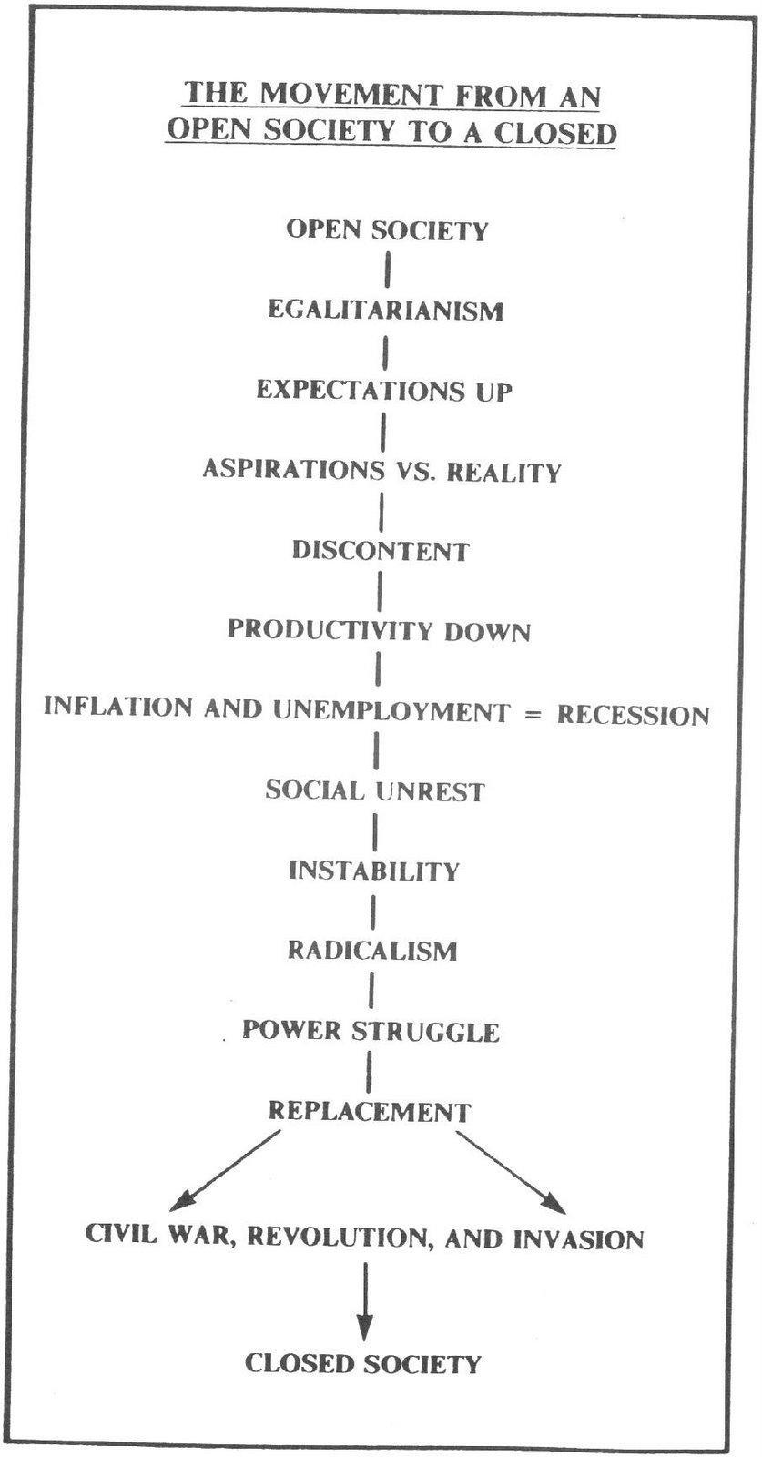 KGB Subversive action charts & timeline 38 subversion Marxism KGB fascism Communism  other
