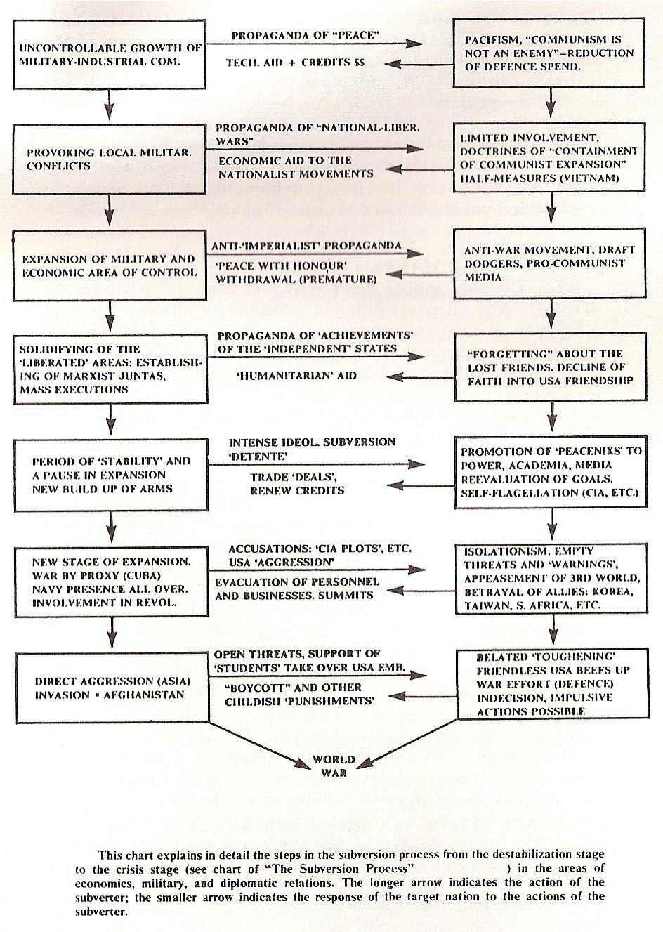 KGB Subversive action charts & timeline article1510482489 subversion Marxism KGB fascism Communism  other