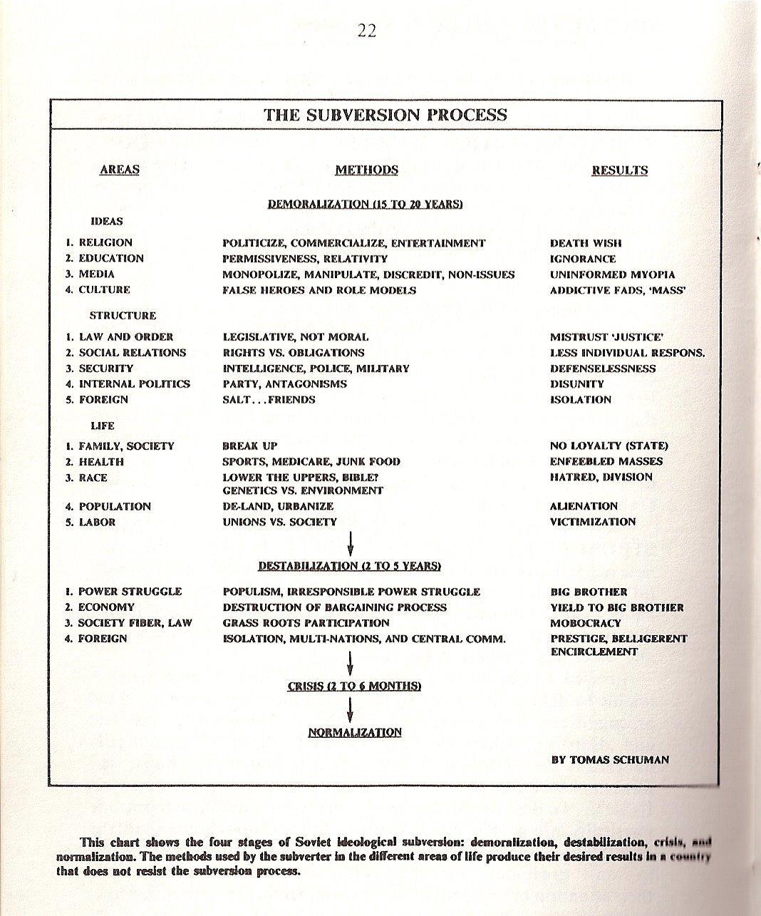 KGB Subversive action charts & timeline