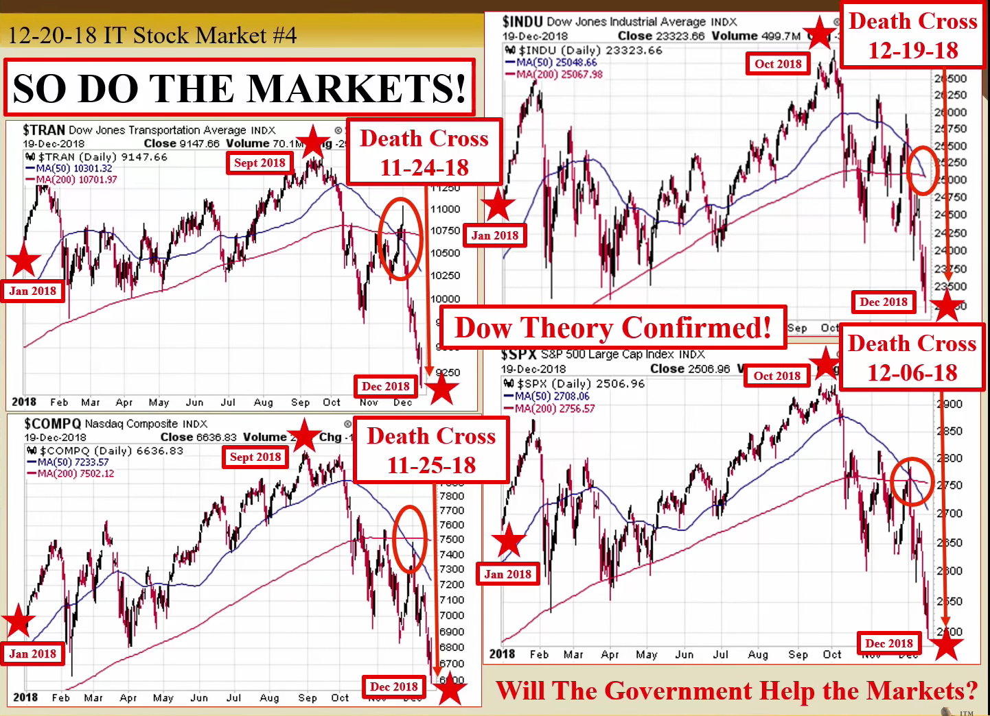 The DOW just crossed the Death Cross, the BIS and the IMF Concerned the dow just crossed the death cross 2  politics news business finance