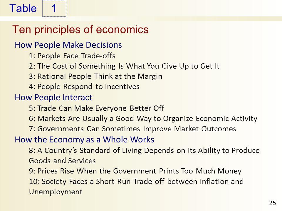 The Ten Principals of Economics in Lay mans Terms. Tenprinciplesofeconomics  us canada staff picks politics other news featured business finance